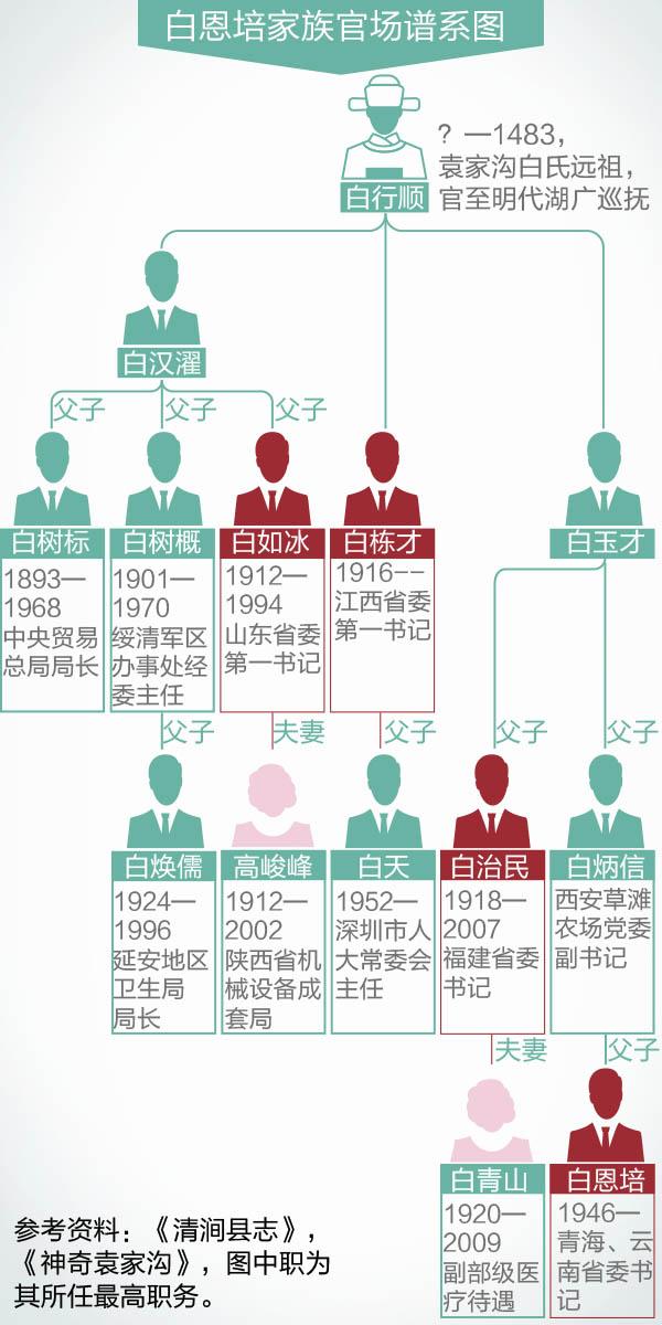 白恩培家族官场谱系图