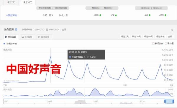 中国好声音百度指数