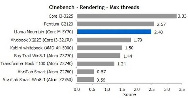 英特尔现场展示Core M处理器的真正实力