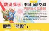 数研所:中国10项目亚运无金