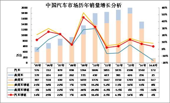 崔东树:2014年8月中国汽车市场分析报告-上汽