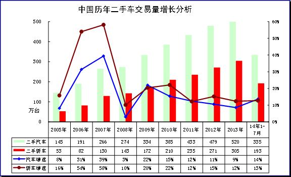 图表 2汽车05-2014年二手车表现对比分析 单位 万台,%