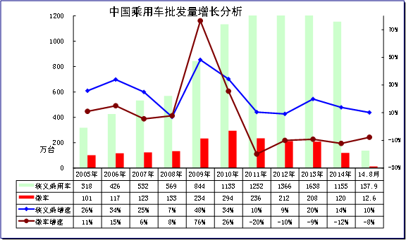 图表 3乘用车05-14年表现对比分析 单位 万台,%