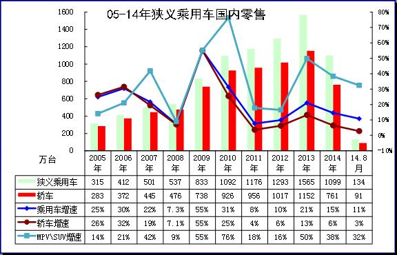 图表 4狭义乘用车05-2014年表现对比分析 单位 万台,%