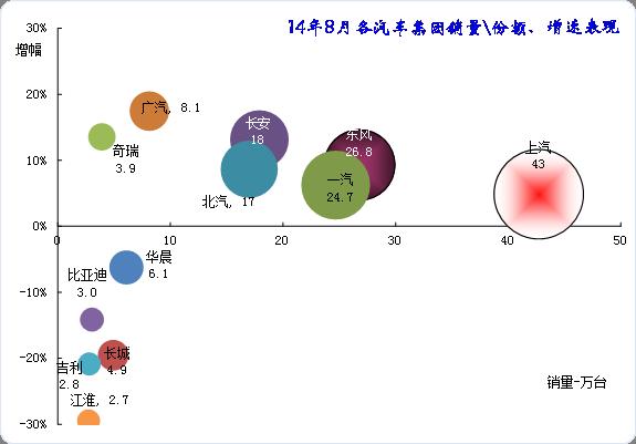 图表 10主要汽车集团2014年本月销量同比13年同期增长分析