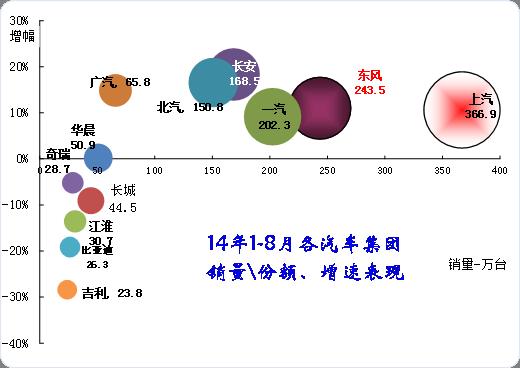 图表 10主要汽车集团2014年累计销量同比13年同期增长分析