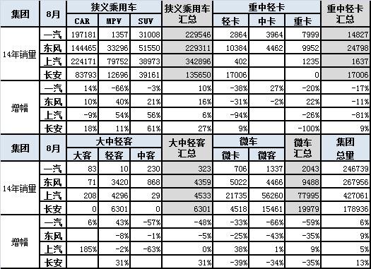 图表 11四大汽车集团本月销量同比13年同期增长分析
