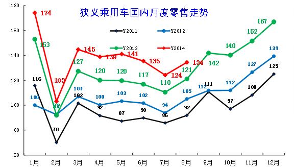 14年国内车市零售依旧保持超高增速,尤其是3-6月的增量与13