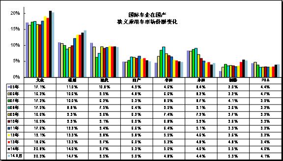 图表 24跨国集团中国狭义乘用车市场历年表现