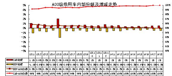 图表 35 A00级乘用车内部份额结构