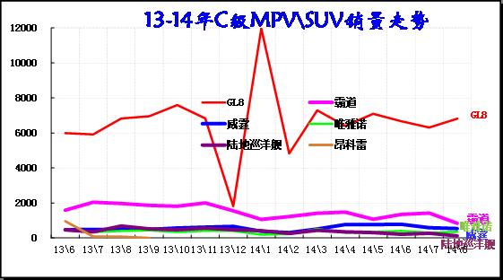 图表 45 C级MPV\SUV主力车型市场走势