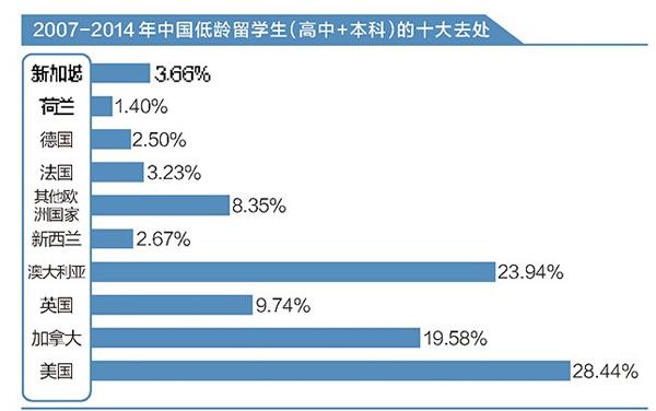 2007-2014 年中国低龄留学生(高中+本科)的十大去处。 (曾子颖/图)
