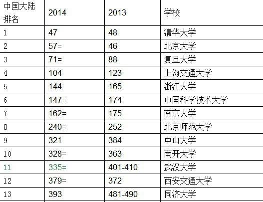 2014QS世界大学排名榜:清华北大复旦位列内地前三甲