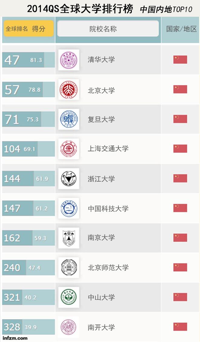 2014QS全球大学排行榜-中国内地TOP10 资料来源:英国教育组织Quacquarelli Symonds(QS)官方网站 (黄文虎/图)
