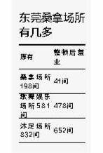 """东莞出台""""1+4""""政策严管娱乐场所"""