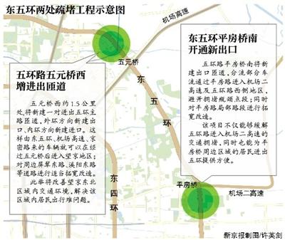 """新京报讯 (记者郭超)今年,五环路将通过望京段、平房桥段、康化桥段的三项小""""手术"""",缓解局部拥堵。此外,北二环德胜门辅路也将小规模拓宽,增大通行能力。"""