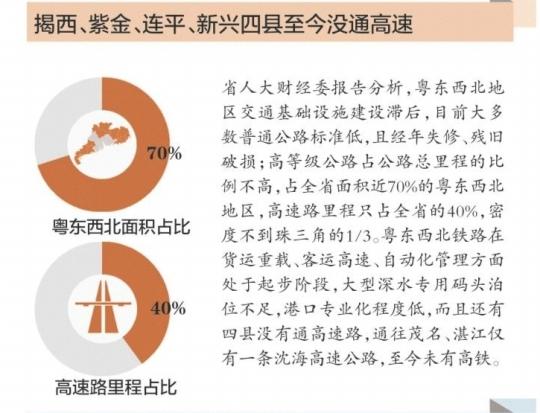 粤东西北地区12市财政支出是收入的两倍