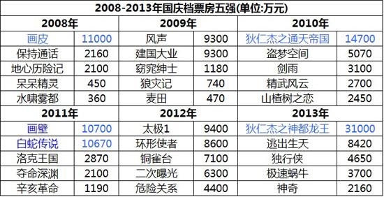 """""""国庆档""""的概念大约是从2008年《画皮》7天票房大卖一亿多开始的(图注)"""