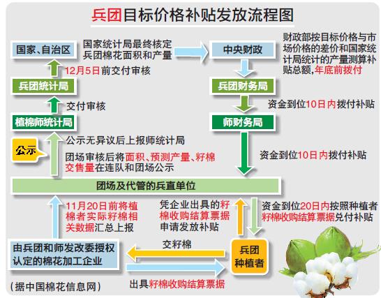 兵团棉花补贴直补细则出台 种植者按籽棉交售量拿补贴