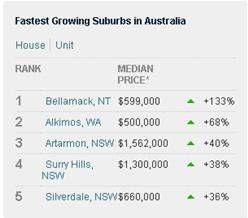 公寓增长最快区域为p,NT,房价达60万澳元