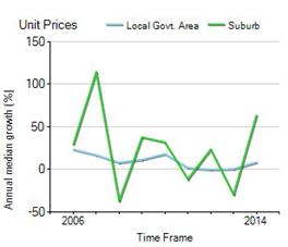 搜房海外置业:澳洲房价二十年翻八倍
