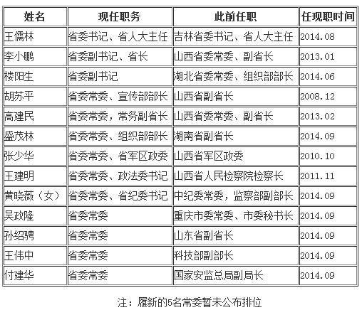 山西省委常委班子一览