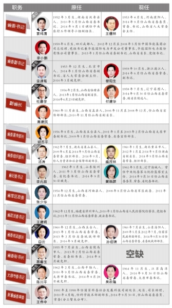 京华时报讯(记者孙乾)山西省委常委班子昨日补充到位:常委班子新进五人,退出一人,目前13名常委数量已补齐。