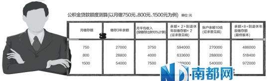 广州公积金新政之政策解读