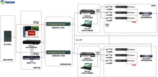 德讯打造DCLive高效解决方案助力运营商IT管理