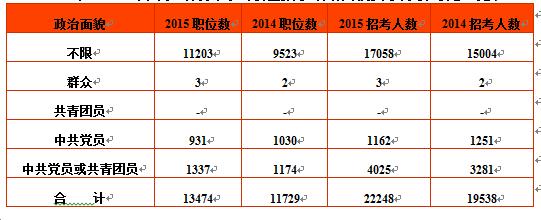 14国家公务员职位表_2015年国家公务员考试职位表全方位解析