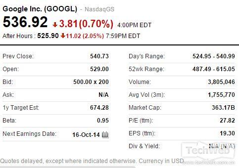 谷歌A类C类股票盘后跌超10美元:市值蒸发142亿