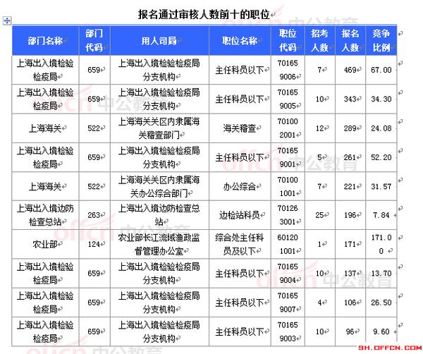上海常住人口_2015年上海人口数