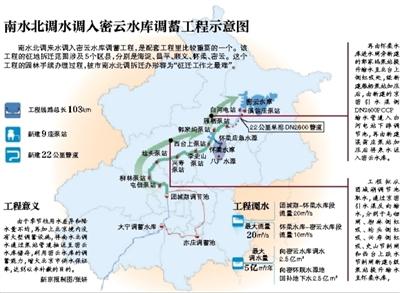 新京报讯 (记者温薷)南水北调中线干线北京段自2005年以来,已完成80公里的干线征迁、200余公里的配套工程征迁。