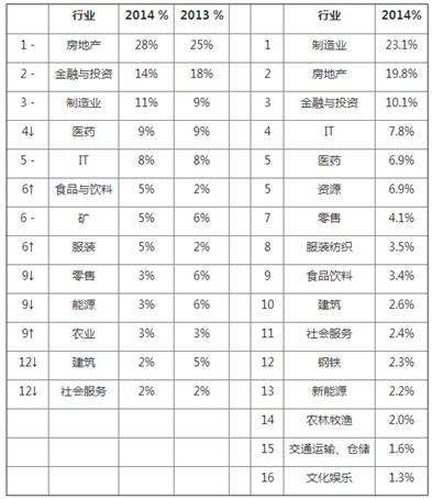 -对比去年排名不变 对比去年排名上升 对比去年排名下降。数据来源 2014胡润中国女富豪榜。