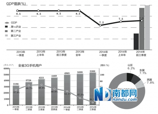 广东前三季度GDP增7.6%
