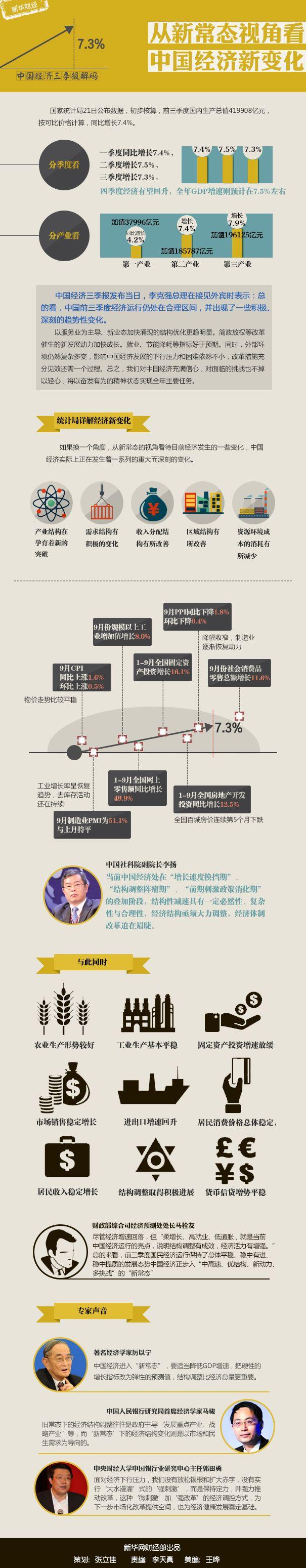 三季报解码――从新常态视角看中国经济新变化