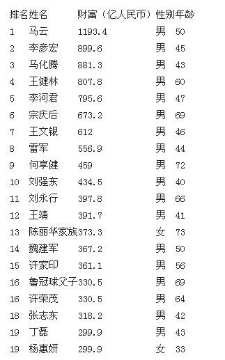 2014福布斯中国富豪榜:马云李彦宏马化腾居前三(榜单)