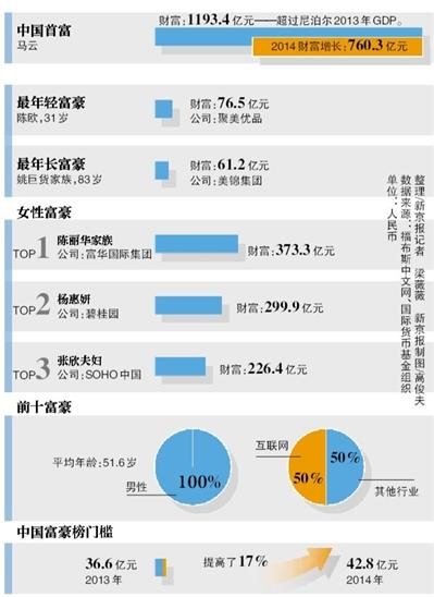 28日,福布斯中文网发布2014年中国(大陆)富豪榜。BAT三大互联网巨头创始人马云、李彦宏、马化腾包揽前三,其中马云以195亿美元问鼎首富。