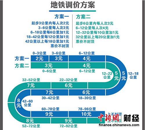 轨道交通调价方案。