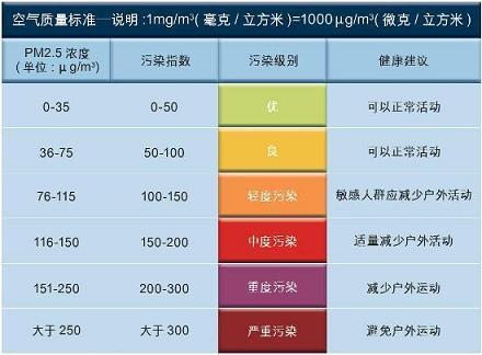 汉王霾表:如何帮你了解身边的PM2.5
