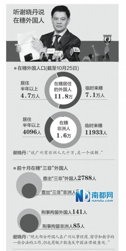 """南都讯 """"在广州的非洲外籍人士只有1.6万"""",""""对于一些挑拨组织进行非法活动的,比如说打砸出租车的,必须给予打击。"""""""