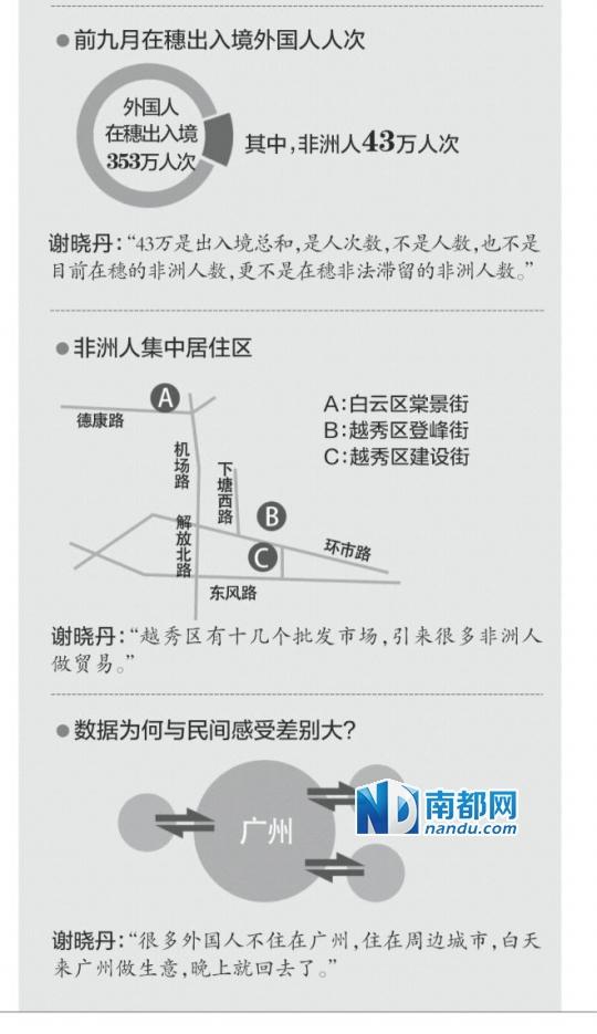 广州市副市长谢晓丹:说广州有几十万非洲人是误解