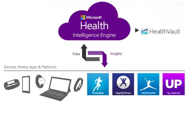 """微软手环外媒上手:健康追踪里的""""Next big thing"""""""