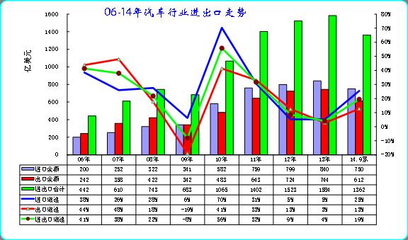 图表 1中国06-14年汽车及零部件进出口走势