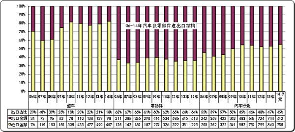 图表 2 中国汽车及零部件06-14年逐年走势
