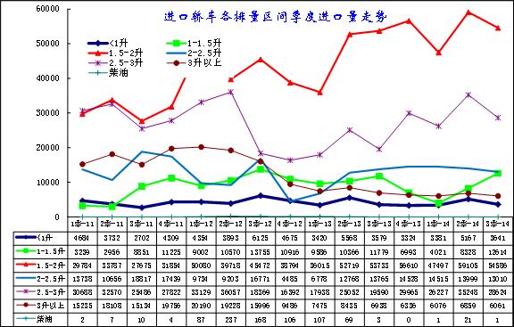 图表 9进口轿车排量趋势分析