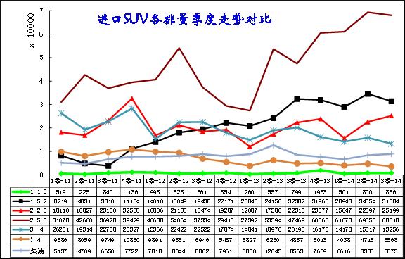 图表 10进口SUV排量走势