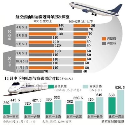 航空燃油附加费再下调 多线路机票价格低于高铁