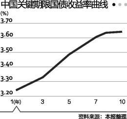 财政部首发关键期限国债收益率曲线