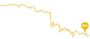 """美国中期选举共和党大获全胜 金融市场""""上蹿下跳"""""""
